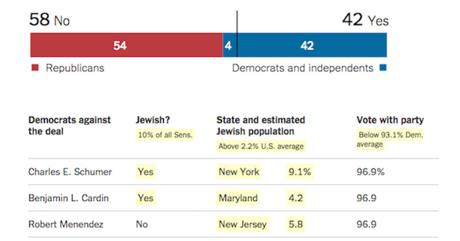 Outcry after New York Times publishes list of Jewish politicians and their voting intentions